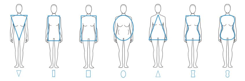 connaitre sa morphologie